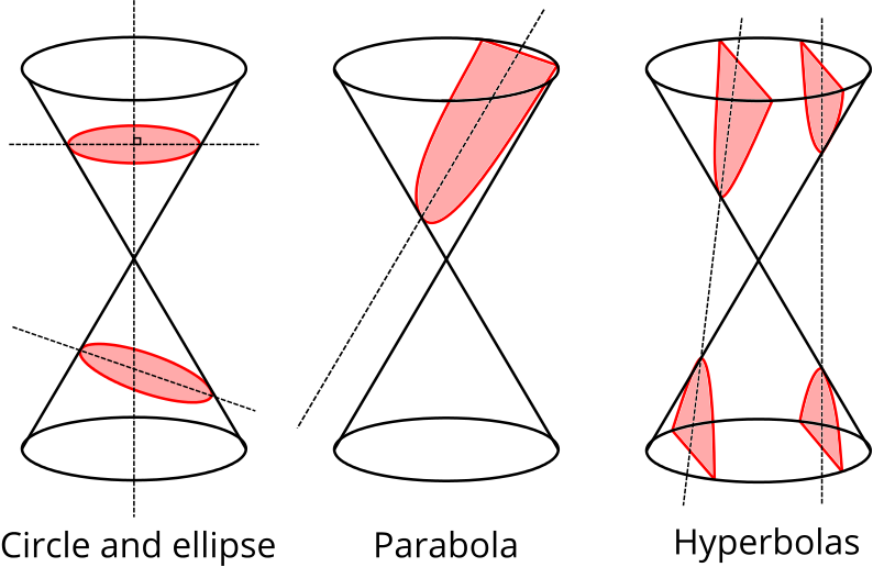 Different cuts of a cone showing an ellipse, a circle, a parabola and a hyperbola.