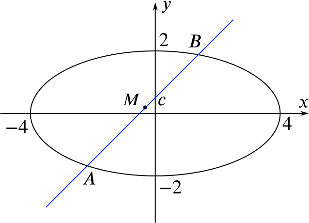 the diagram of the ellipse and straight line as described in the text