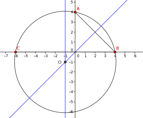 Bisectors of A, B and C, B and the circle through A, B, C.