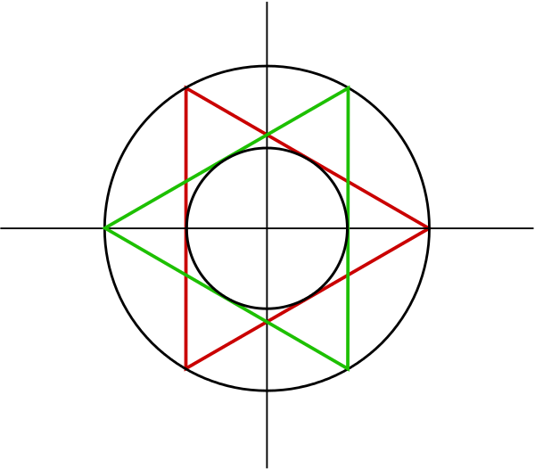 A circle inscribed in two equilateral triangles which are themselves inscribed in a larger circle.