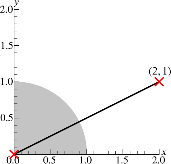 The quarter-disc as before but with a line drawn from the origin to (2,1).