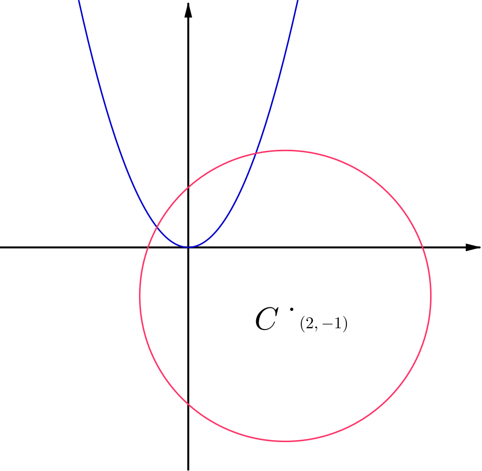 Sketch of the parabola $y = x^2$ and the circle $x^2 + y^2 - 4x + 2y - 4 = 0$.