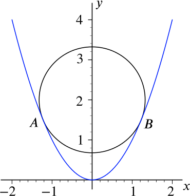 Graph of parabola and circle