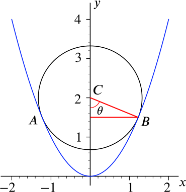 Right angled triangle with vertices C, B and the midpoint of A and B, added to the previous graph. The angle at vertex C is labelled theta.