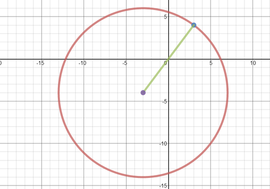 Graph of circle with centre (-3,-4) and radius 10