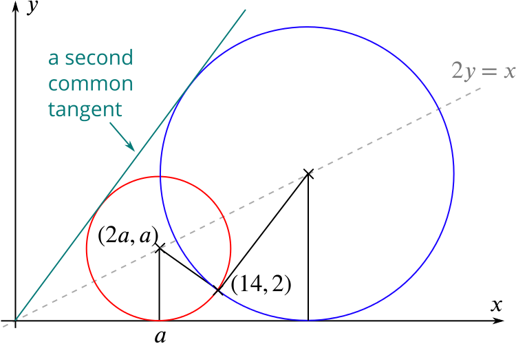 Two circles as described in the question. The smaller circle has centre 2 a comma a, and radius a.