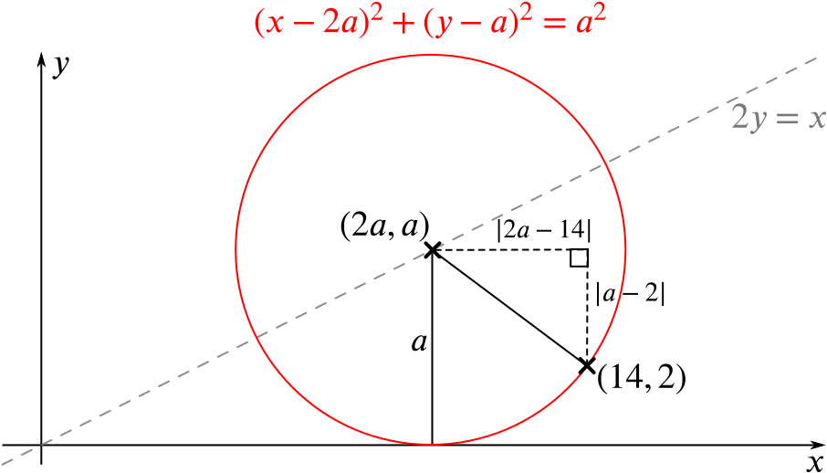 The same circle with a line drawn to (14,2) from the centre. The horizontal and vertical distances between the centre and (14,2) are marked, and a right-angled triangle is formed from these.