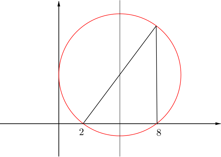 the circle through 2 and 8 on the x axis touching the positive y axis