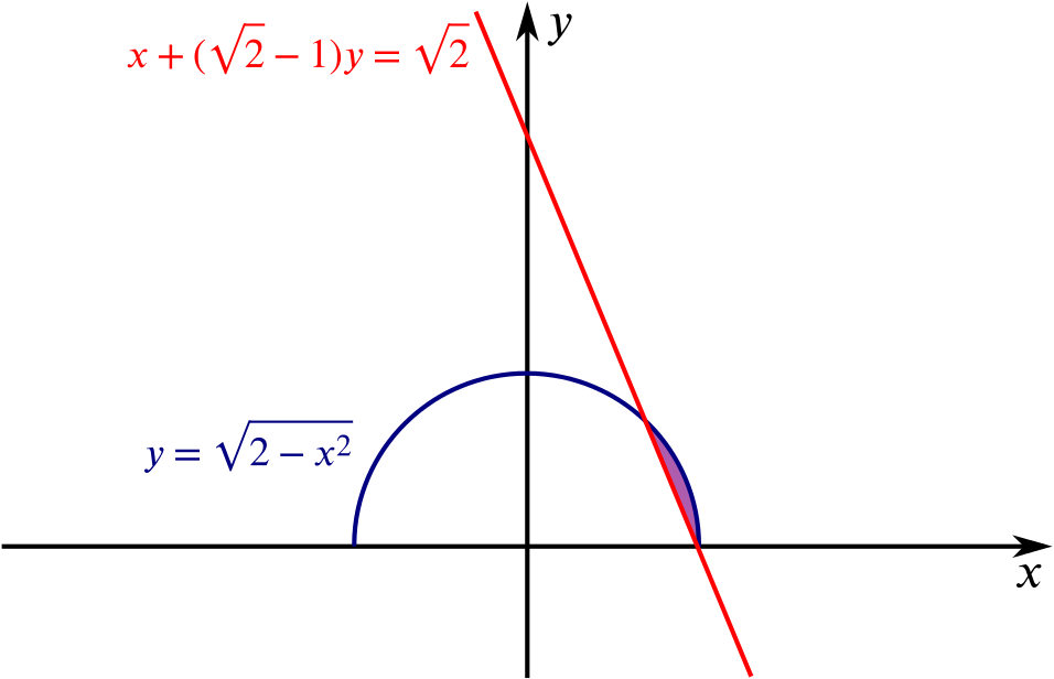Graph showing the semi-circle and the straight line