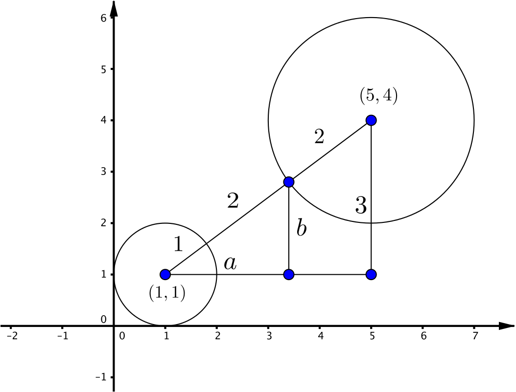 The two circles described. A line is drawn between their centres. The first equation corresponds to circle A, the other circle is labelled B.