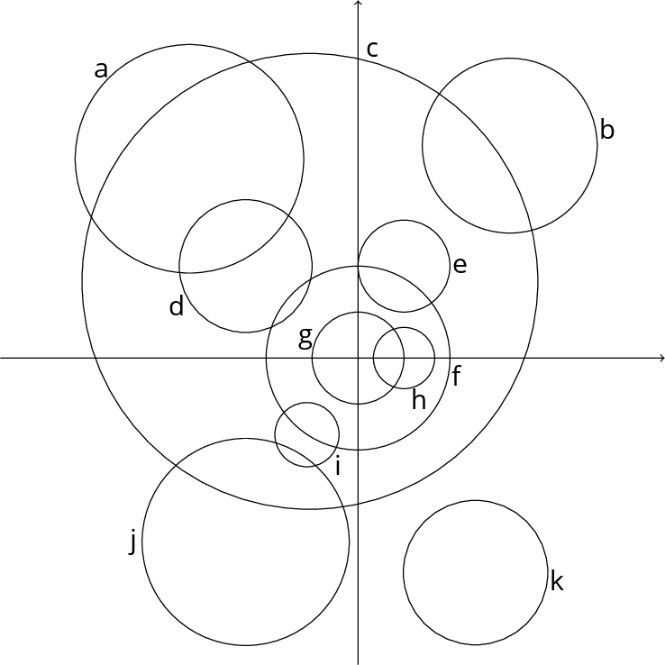 Plot of 11 circles.