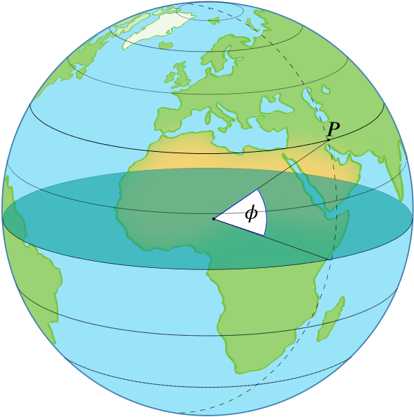 The globe with a point p and the corresponding angle phi marked.