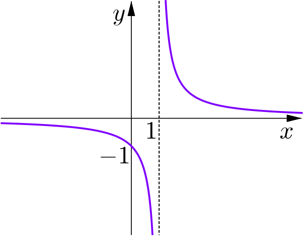 Graph of one over x minus 1, which has a vertical asymptote at x=1 and crosses the y-axis at -1