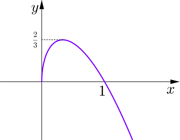 Graph of square root three x times one minus x which has maximum height 2/3 and intersects the x-axis at 1
