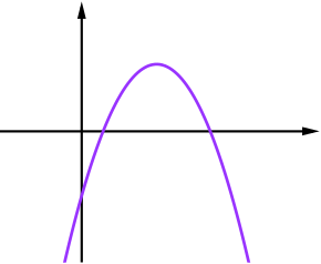 graph of a minus b
