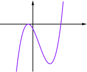 graph of a times b