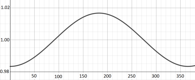 Bell shaped curve with positive y-intercept and maximum around x=200