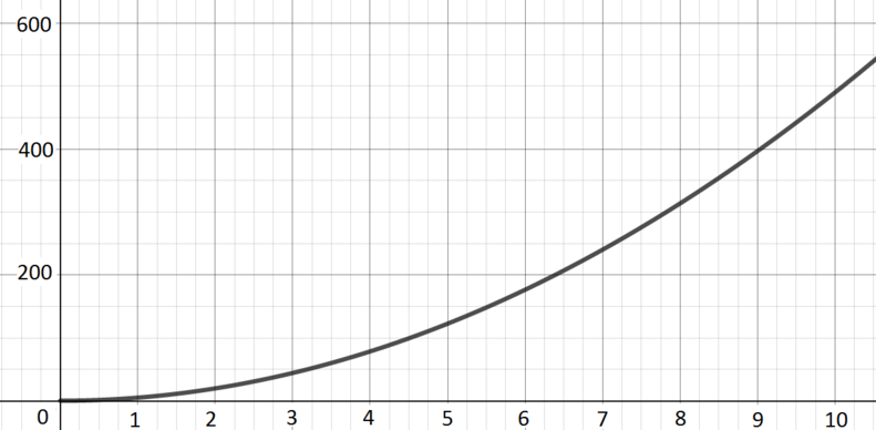 Increasing function with increasing gradient and passing through the origin