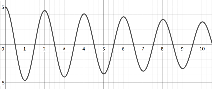 Wave oscillating about the x-axis with decreasing amplitude as x increases.
