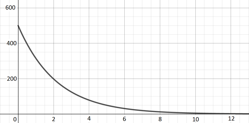 Decreasing curve with y-intercept at 500 and tending towards 0 as x tends to positive infinity