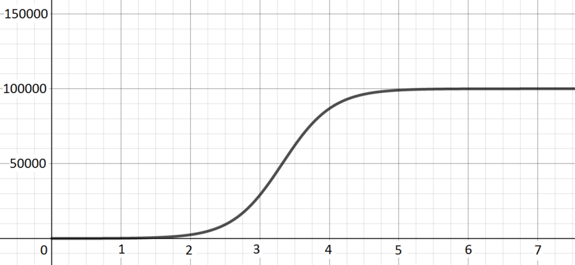 S shaped curve starting at a small positive intercept and plateauing at 100000 when x=5