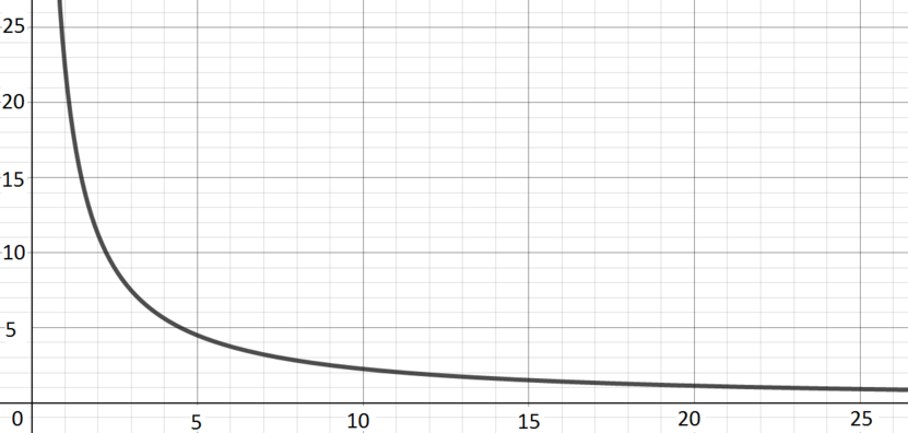 The shape of the curve is similar to the shape of 1 over x