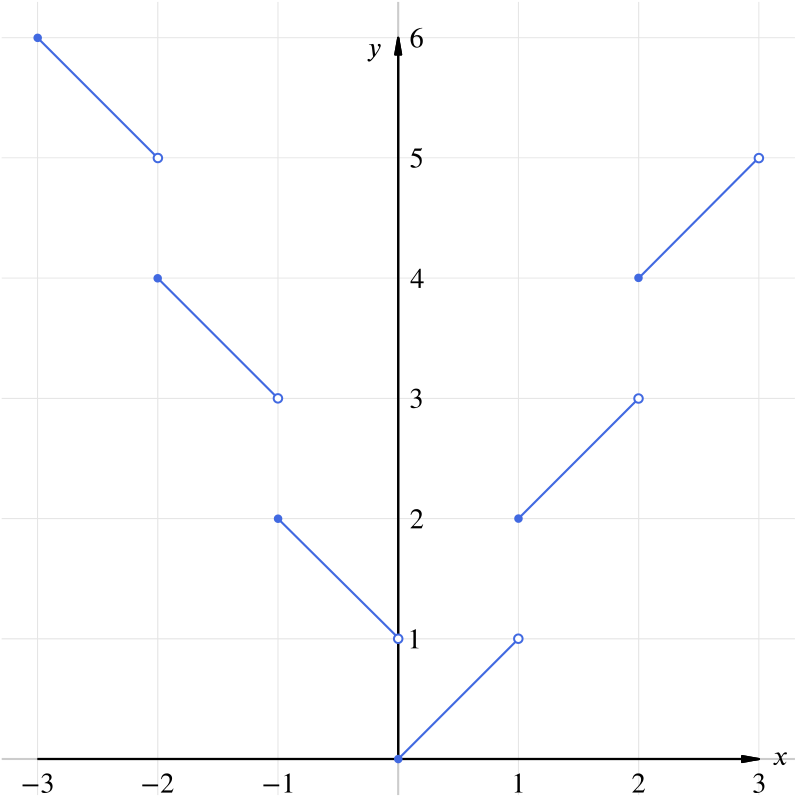 Solution Can We Draw The Graph Of Left X X Right Combining Functions Underground Mathematics