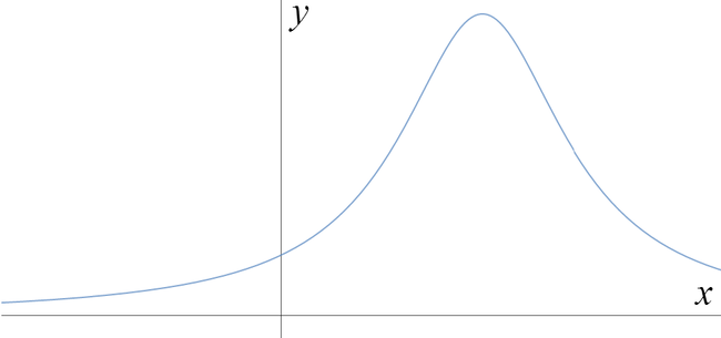 Graph that tends to zero as x tends to plus or minus infinity, with a maximum at a positive x value, and y positive for all x.