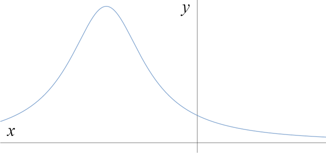 Graph that tends to zero as x tends to plus or minus infinity, with a maximum at a negative x value, and y positive for all x.