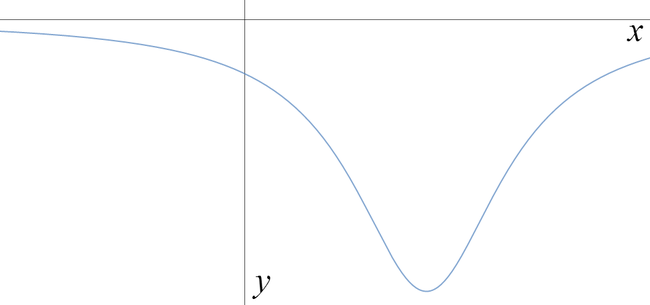 Graph that tends to zero as x tends to plus or minus infinity, with a minimum at a positive x value, and y negative for all x.
