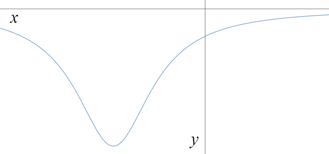 Graph that tends to zero as x tends to plus or minus infinity, with a minimum at a negative x value, and y negative for all x.