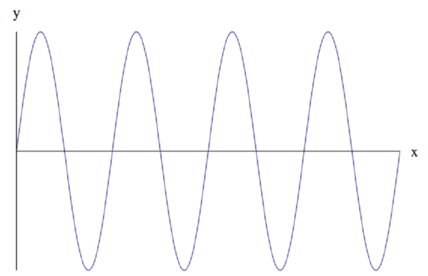 Function oscillating between positive and negative with constant amplitude, frequency.