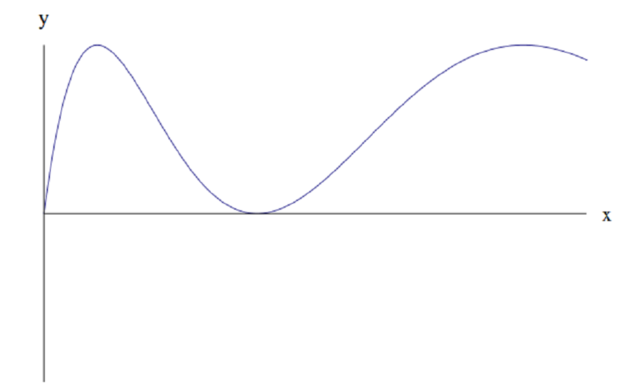 Positive function, starting at 0, increasing quickly to a maximum, then curving back down to 0, and increasing again to the same maximum, this time more slowly.