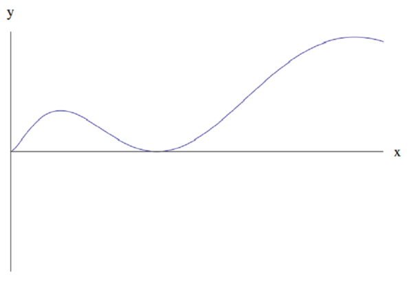 Positive function, increasing to a maximum, then going back to 0, then increasing again to a larger maximum, then down again.