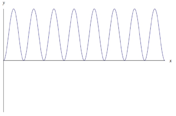 Positive function oscillating with constant amplitude, frequency.