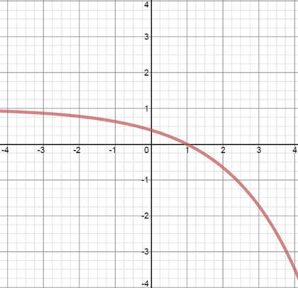 Decreasing function with decreasing gradient and x-intercept at 1