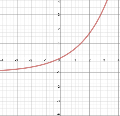 Graph of f, an increasing function with increasing gradient, passing through the origin