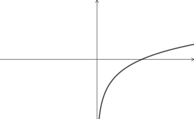 Graph of f of x. The function is only defined for positive x. It tends to minus infinity as x tends to 0, and to infinity as x tends to infinity, with decreasing gradient.