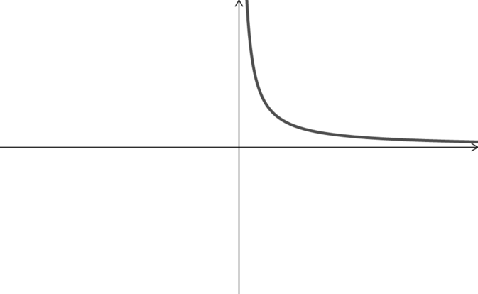 Graph of g of x for positive x. It tends to infinity as x tends to 0, and tends to 0 as x tends to infinity.