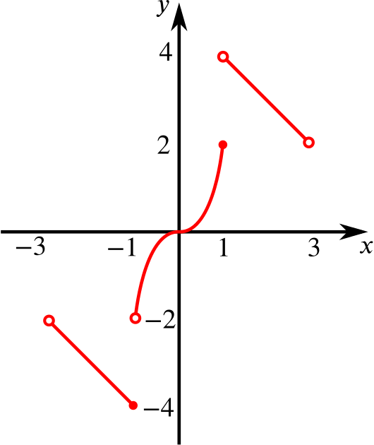 The graph of y. It is in three pieces, the first linearly decreasing, the second a cubic, and the third linearly decreasing again. The graph touches each y value between minus 4 and 4 exactly once.