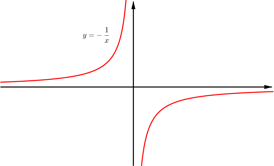 Solution I Ii Can We Sketch These Four Related Curves Combining Functions Underground Mathematics