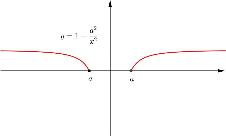 Solution Iii Iv Can We Sketch These Four Related Curves Combining Functions Underground Mathematics