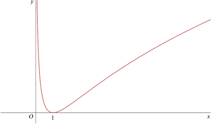 Graph of y = hf(x) against x for positive x. The graph approaches infinity as x tends to zero and is increasing for larger x, with a minimum at (1, 0).