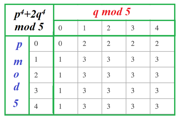 a table showing p to the fourth plus 2 q to the fourth mod 5