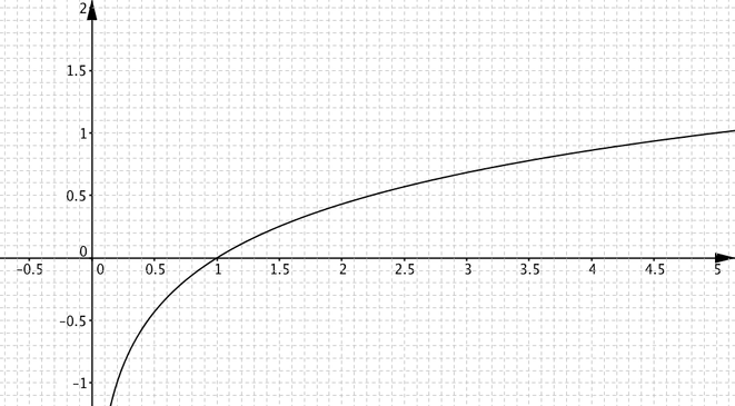 Plot shows a line strictly increasing and intersecting the x axis at one