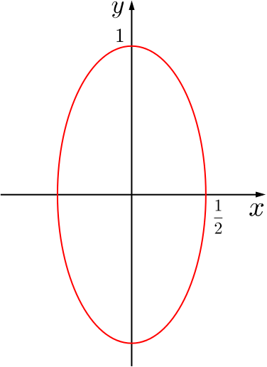 An ellipse with horizontal axis half the vertical axis.