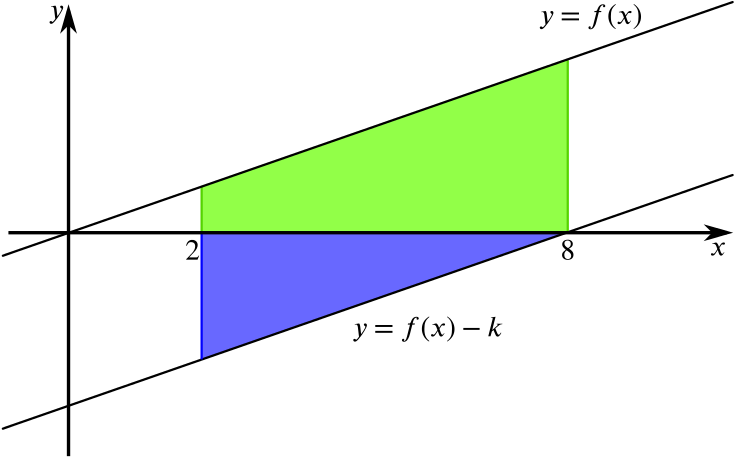 A parallelogram formed by lines y = f(x) passing through the origin, y = f(x) minus k and x=2, 8. The region above the x axis is shaded green, the region below is shaded blue.