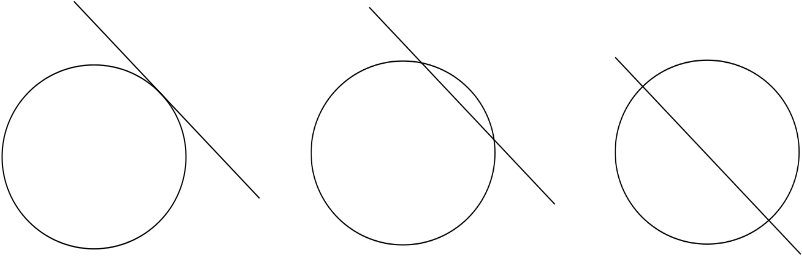 A line tangent to a circle, a line intersecting a circle, a line cutting a circle in half.