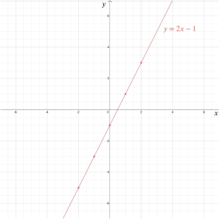 PLot of y=2 x-1 with the points from above highlighted.