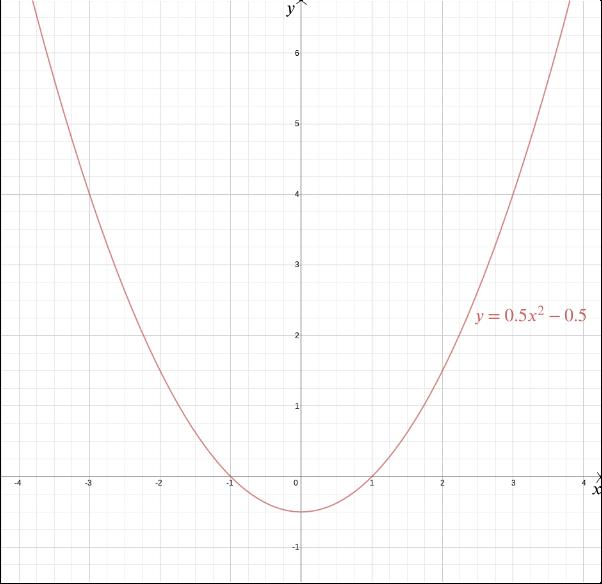 Geometry Of Equations
